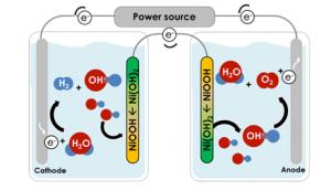 Grâce à la technologie développée au Technion, l'oxygène et l'hydrogène sont produits et stockés dans des cellules complètement séparées. Selon Mme Landman, l'une des électrodes (anode) peut être remplacée par une électrode sensible à la lumière (photo-anode), de sorte que la conversion de l'eau et de l'énergie solaire en hydrogène et en oxygène sera effectuée directement dans chaque compartiment simultanément.