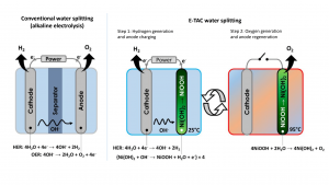 conventional water splitting process (left) and the ETAC water splitting process (right). In conventional water splitting, the hydrogen and oxygen are produced simultaneously and in the same cell, separated by a membrane. By contract, in the ETAC process the hydrogen and oxygen are produced in two separate steps: the first step a low-temperature electrochemical step, in which only hydrogen is produces; the second step is a high-temperature step, in which only oxygen is produced in a spontaneous chemical reaction